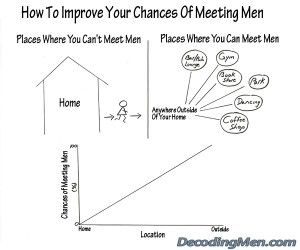 The Best Way To Improve Your Chances Of Meeting Men